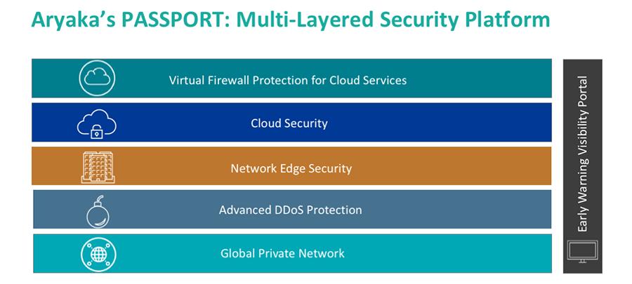 Multi-Layered Security Platform – Aryaka Passport