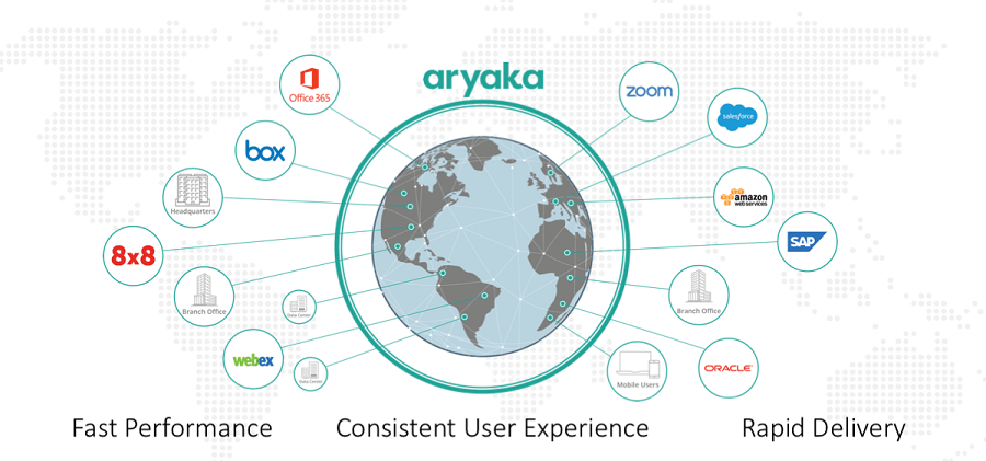 Aryaka's Global SD-WAN