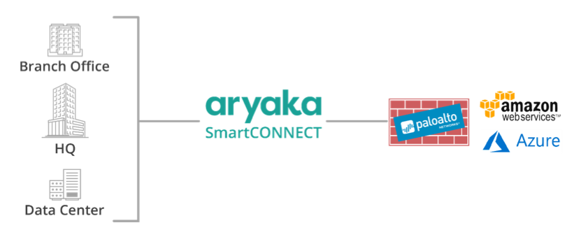 Security by Aryaka SmartCONNECT and Palo Alto
