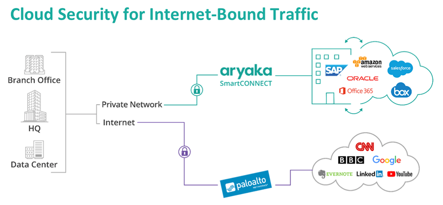 Cloud Security for Internet-Bound Traffic