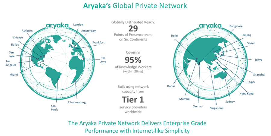 Aryaka's Global Private Network for Enterprise-Grade Performance