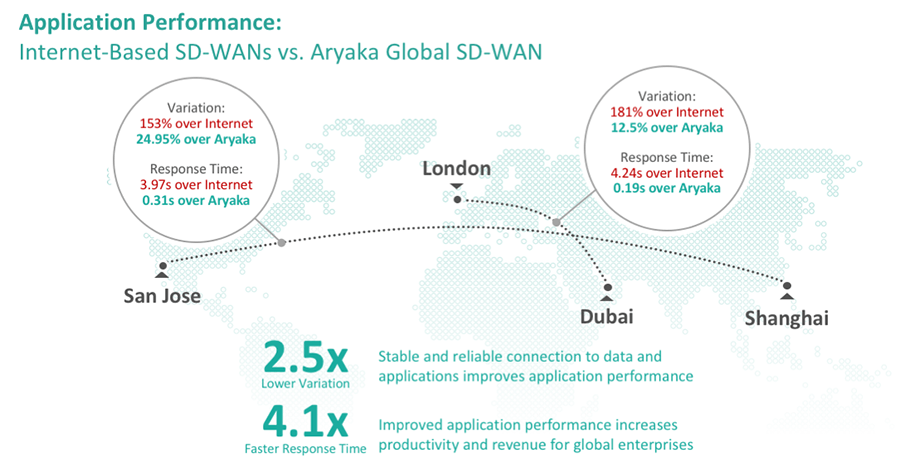 Application Performance Comparison - Internet vs. Global SD-WAN
