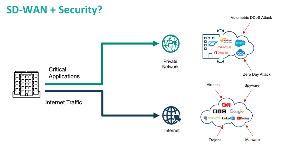 SD-WAN and Private Network Security
