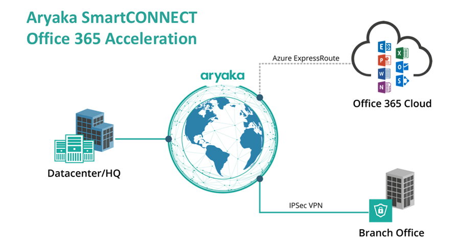 Aryaka SmartCONNECT Office 365 Acceleration