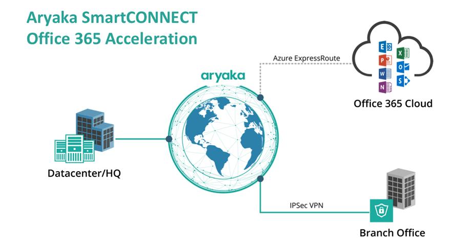 Aryaka SmartCONNECT Office 365 Acceleration
