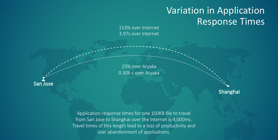 Variation in Application Response Time in APAC