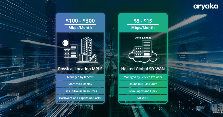 The Costs of SD-WAN and MPLS: Which Deployment is Worth Every Penny