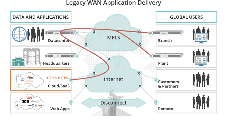Legacy WAN Application Delivery