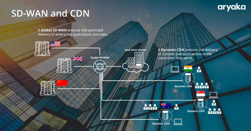 The Difference between SD-WAN and CDN