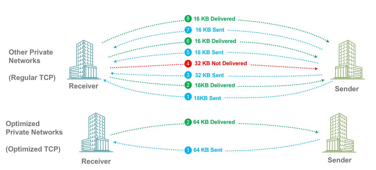 Patented TCP Optimizer