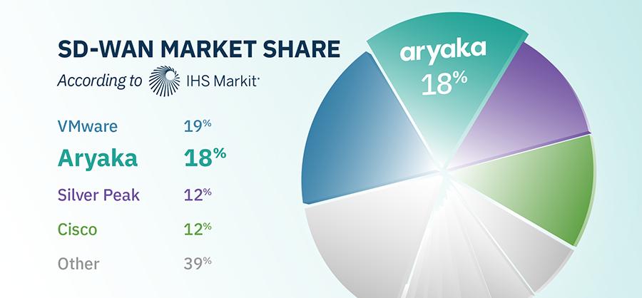 SD-WAN Market Share | Aryaka