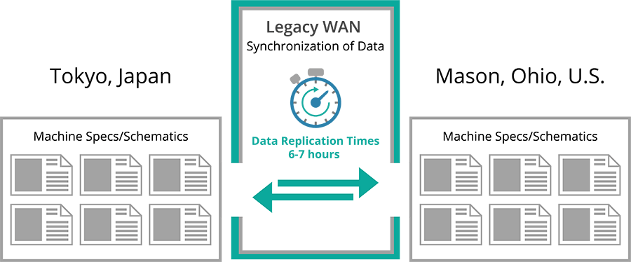 Data replication time with legacy WAN