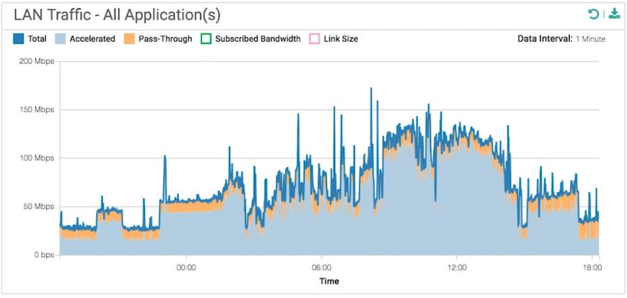 LAN network visibility graph