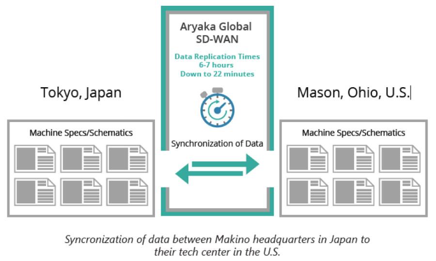 SD-WAN data replication time