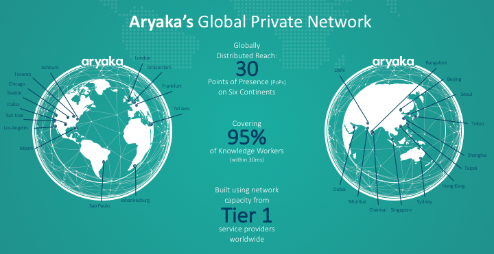 Aryaka Global Private Network