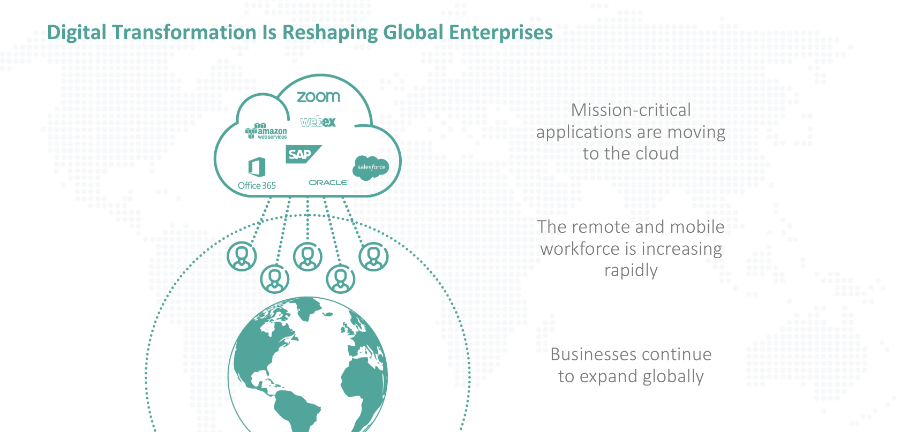 SD-WAN: Key considerations for Enterprise Digital Transformation
