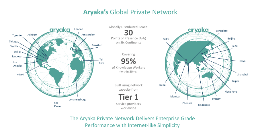 Aryaka's Global Private Network