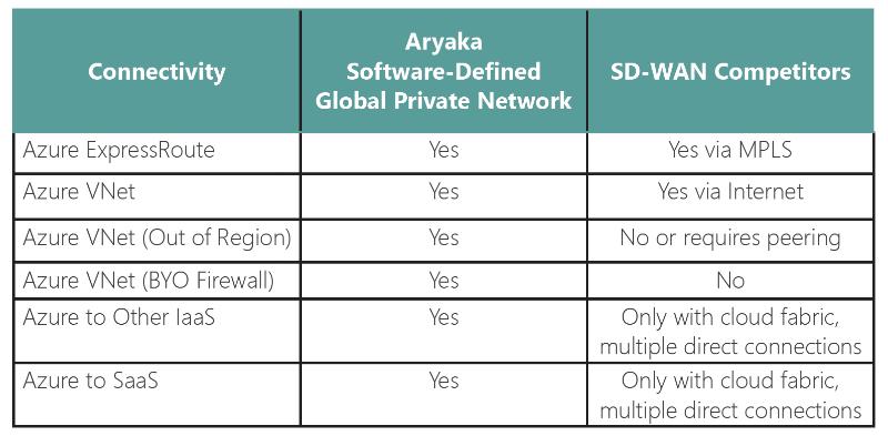 SD-WAN for Microsoft Azure - Aryaka