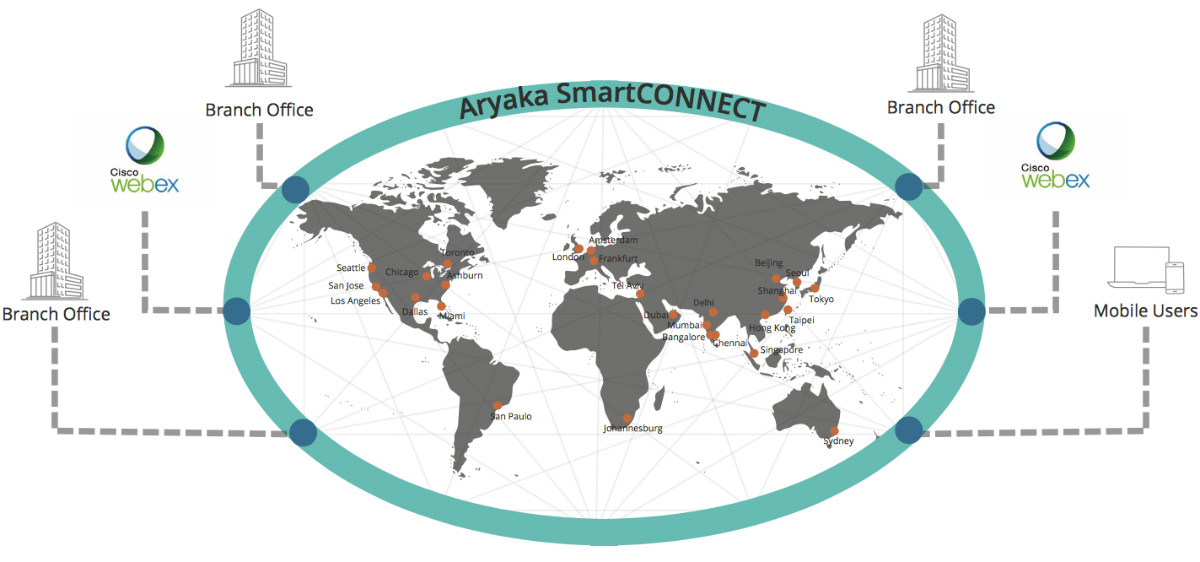 Improve WebEx Conferencing Performance - Aryaka