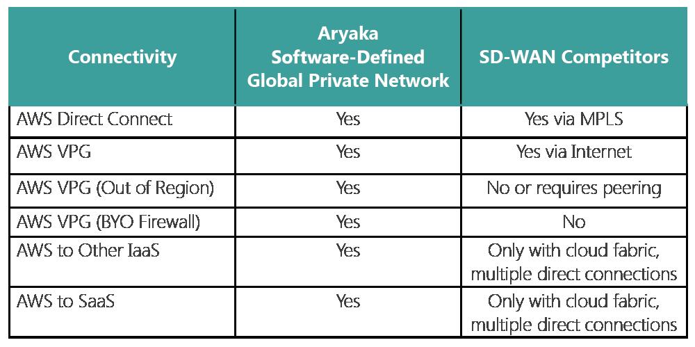SD-WAN for Amazon Web Services - Aryaka