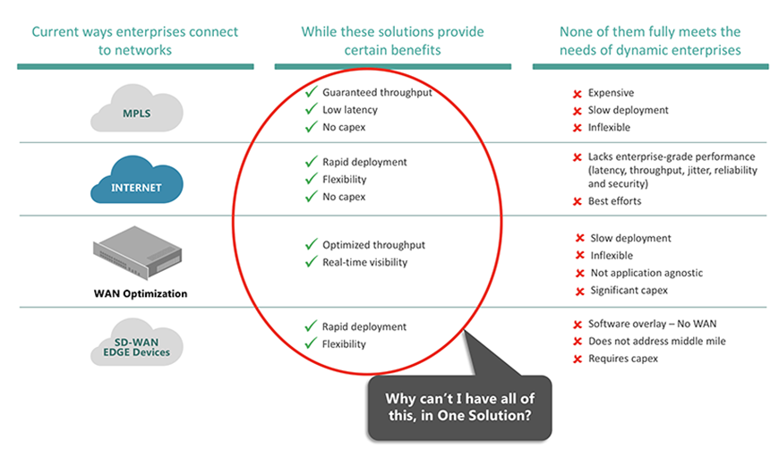 Pros and Cons of various WAN Solutions