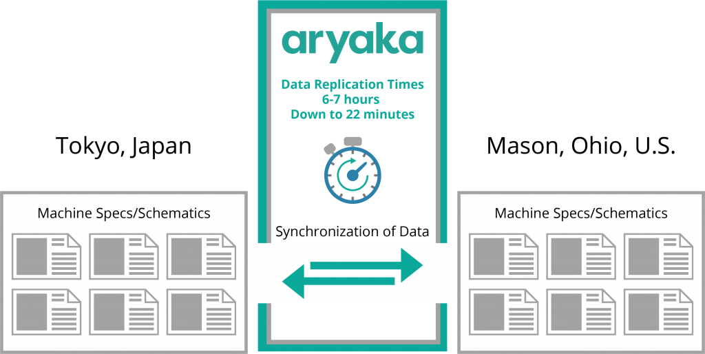 Data Replication time with SD-WAN