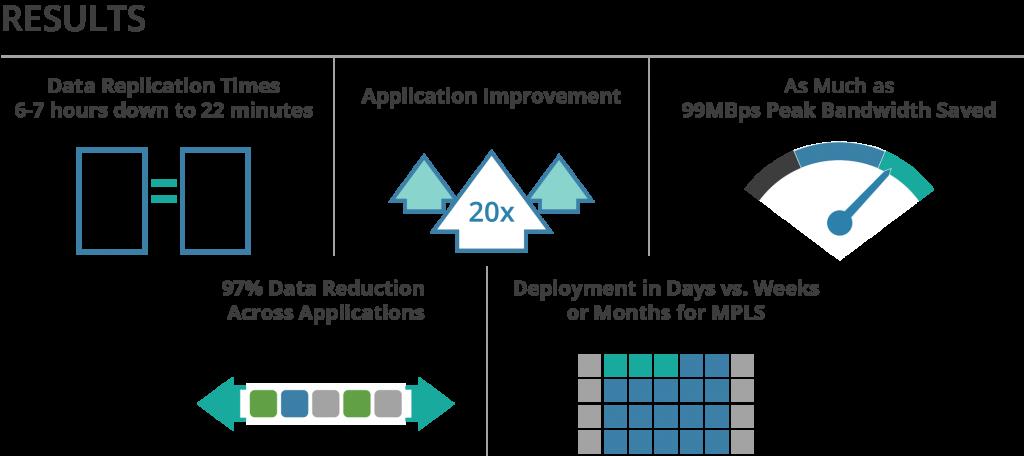 Software-defined WAN Benefits
