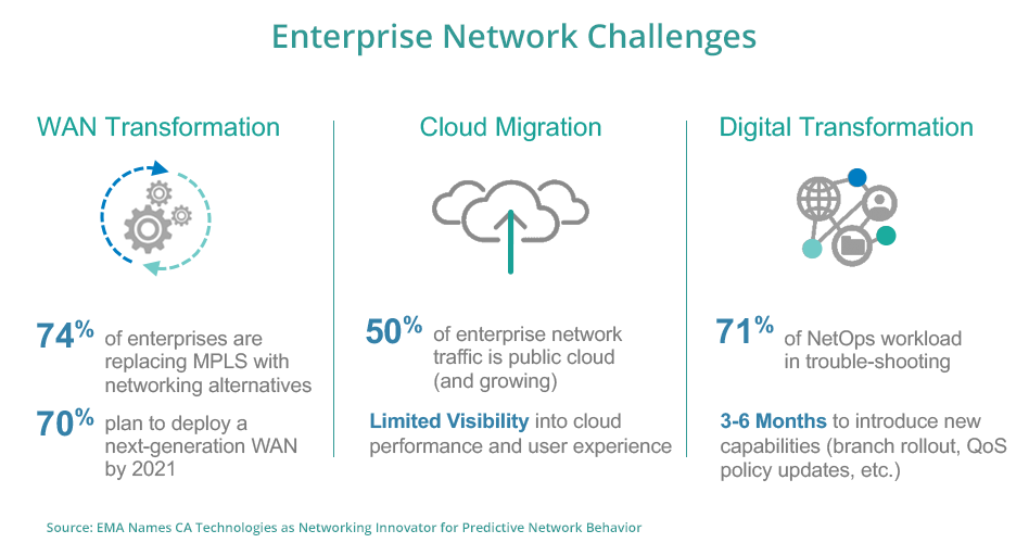 Enterprise Network Challenges
