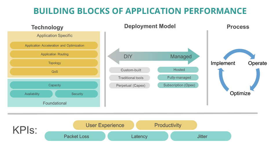 Application performance building blocks