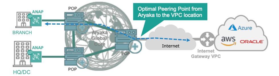 BRANCH OR DATA CENTER TO CLOUD OVER IPSEC
