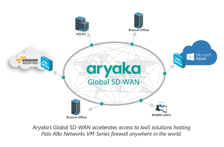 SD-WAN with Security | Palo Alto and Aryaka | Solution Brief