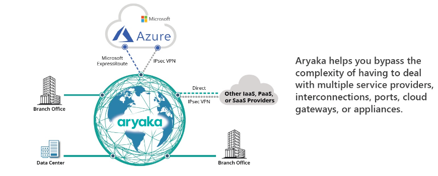 SD-WAN for Microsoft Azure | Solution Brief