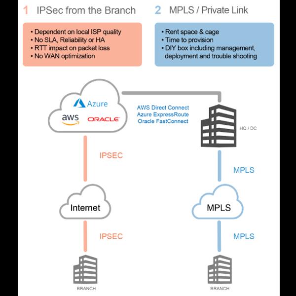 Cloud connectivity via IPSec and MPLS