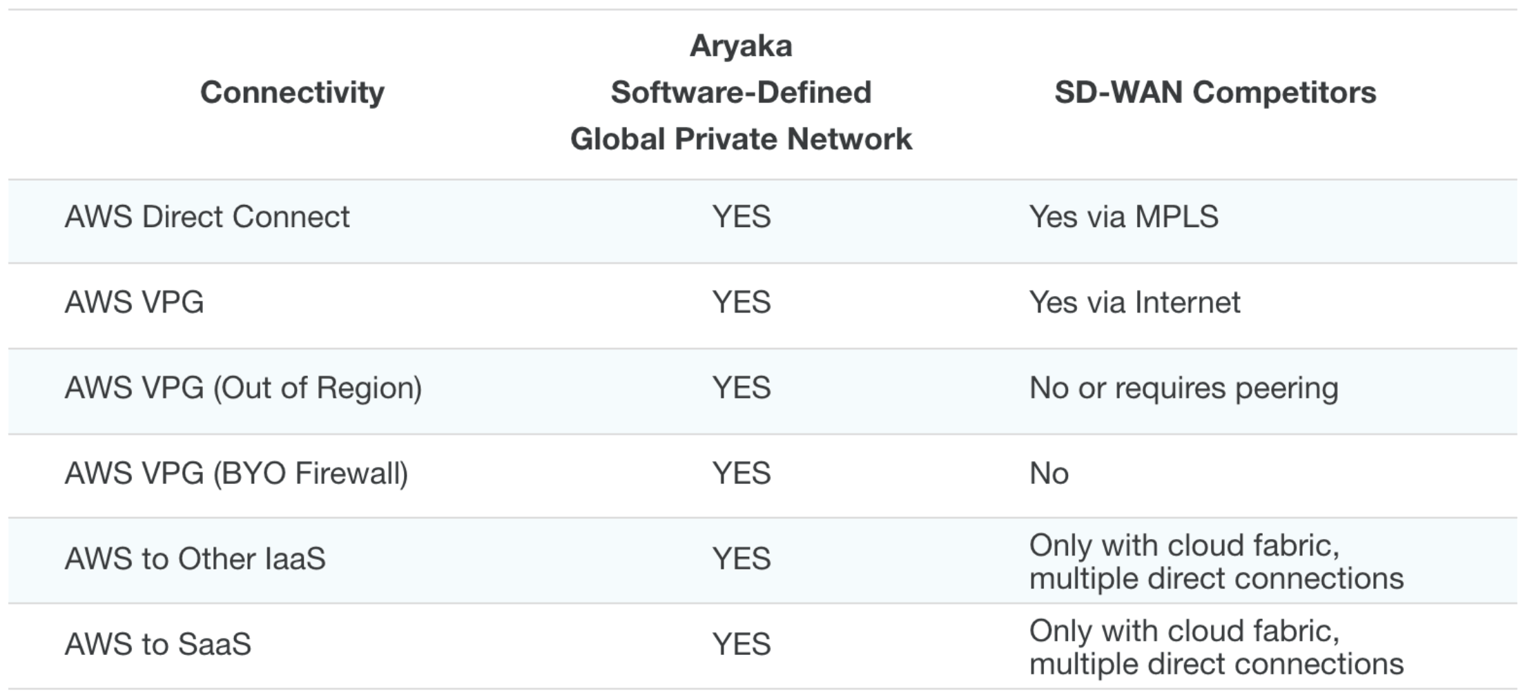 Aryaka's Managed SD-WAN vs competitors
