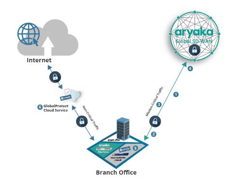 Multi-layer security for enterprise WAN
