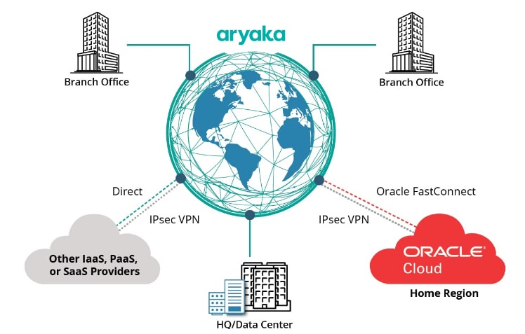 Oracle FastConnect SD WAN