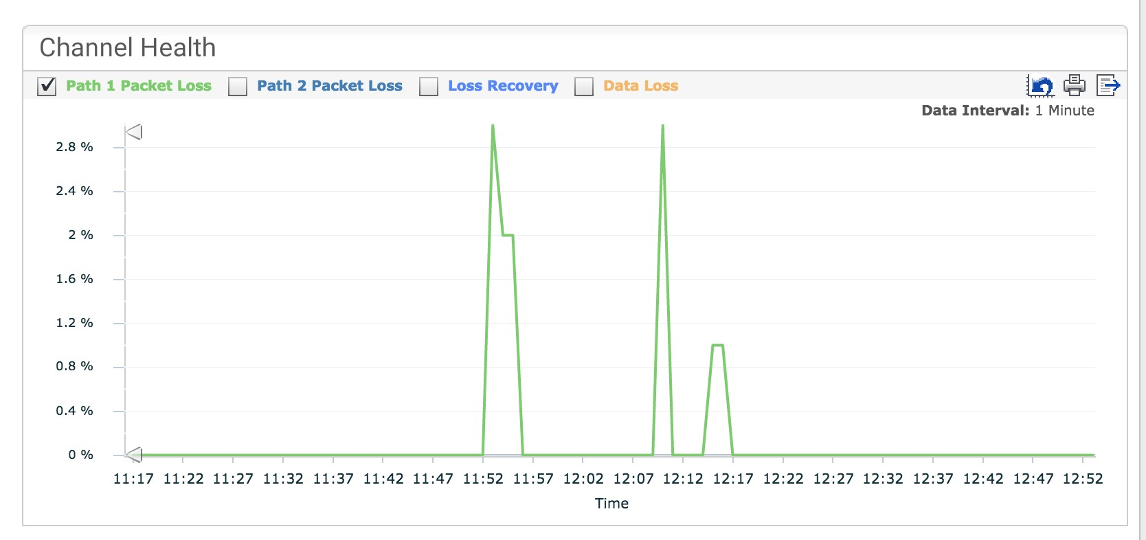 Packet Loss on Path 1
