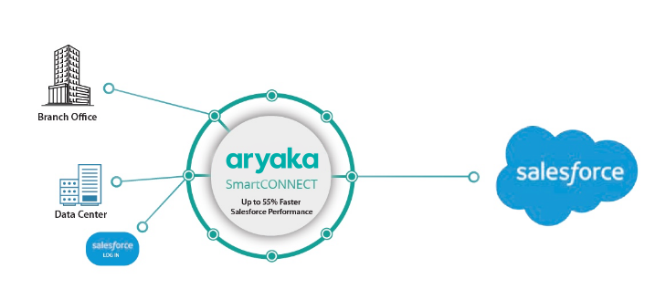 Salesforce Acceleration with SD-WAN