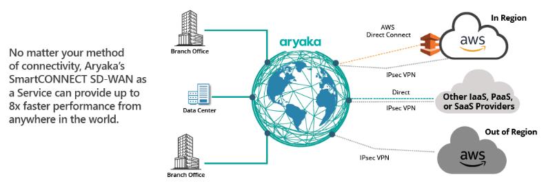 SD-WAN for Amazon Web Services (AWS) | Solution Brief