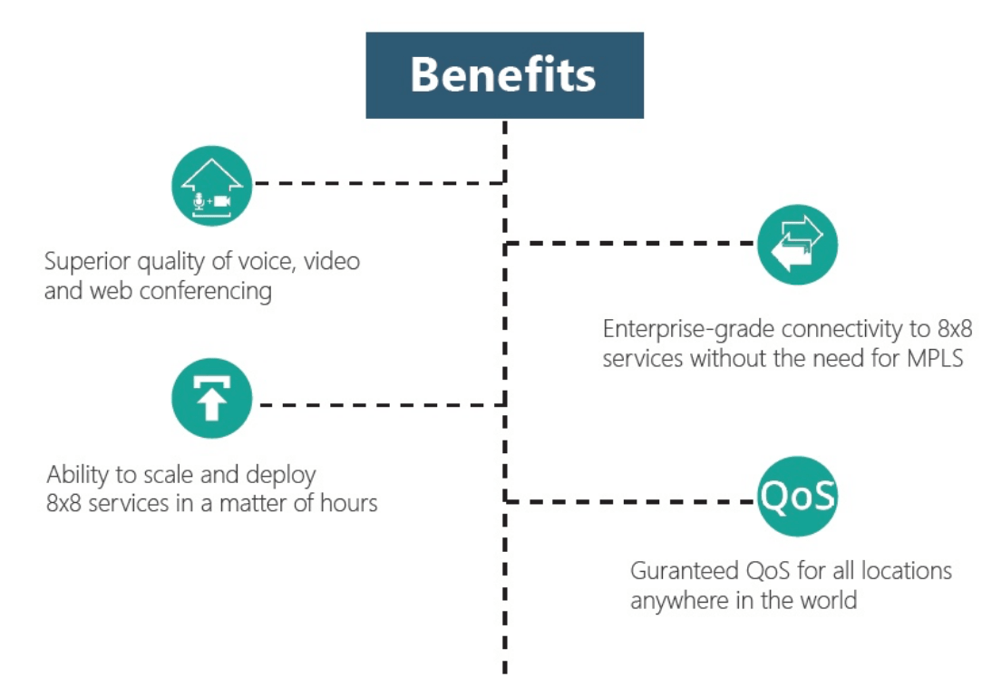 SD-WAN benefits for UCaaS