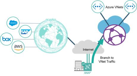 Connection to VWAN via IPSec Tunnel