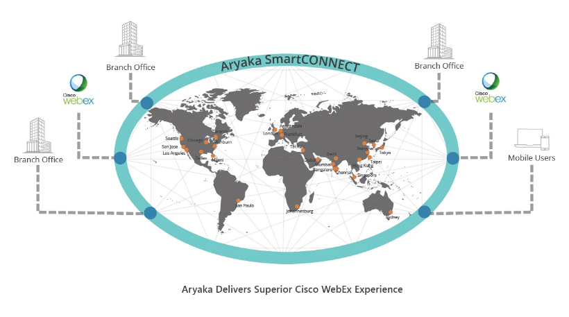 CISCO WebEx with Aryaka's global private network