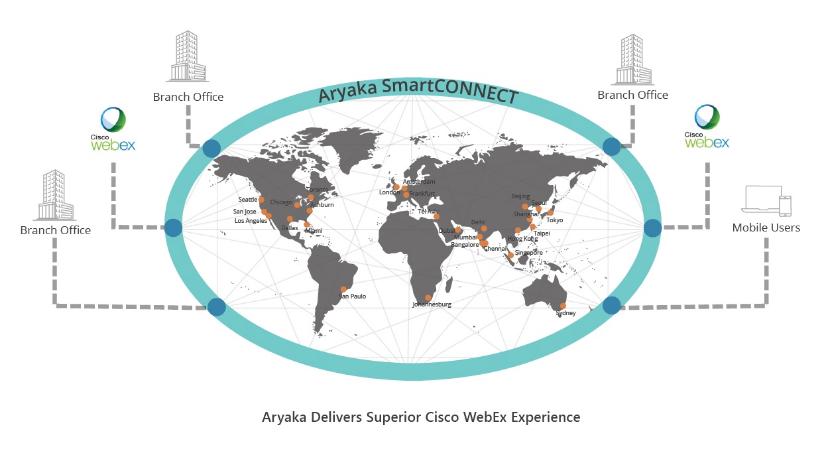 CISCO WebEx with Aryaka's global private network