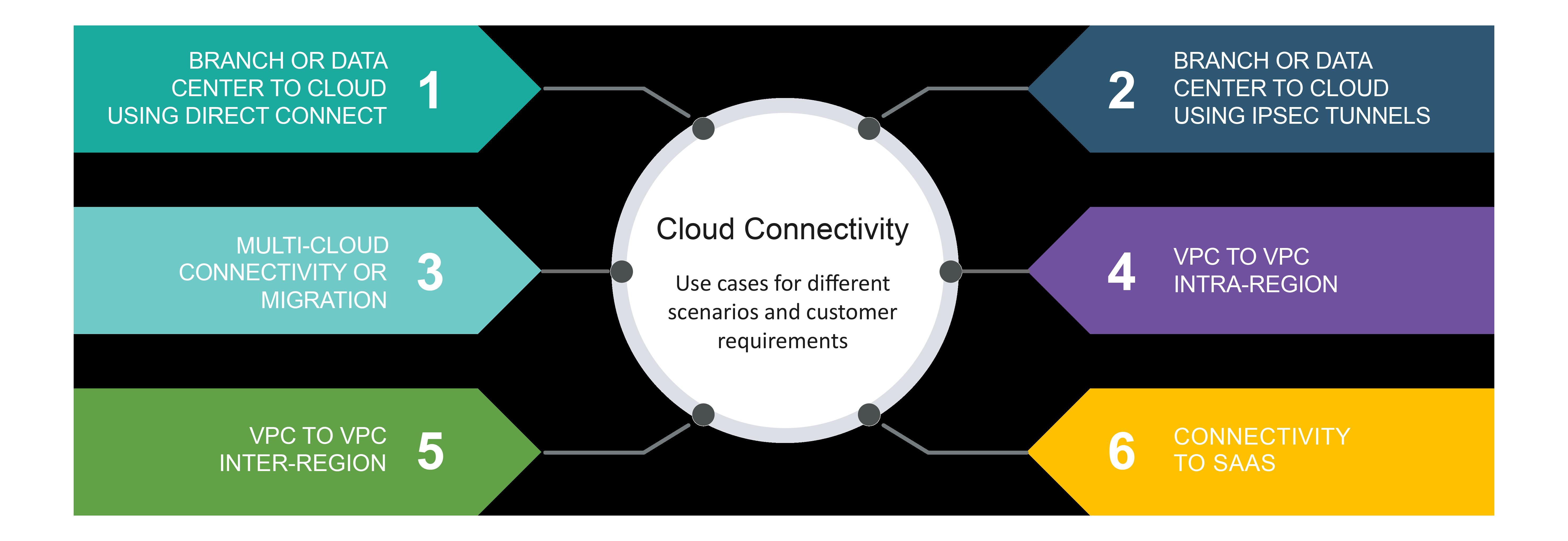 Aryaka as Virtual Firewall for Cloud Services