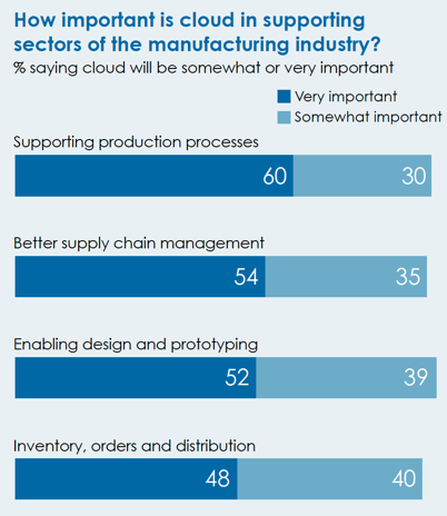 Importance of cloud in manufacturing