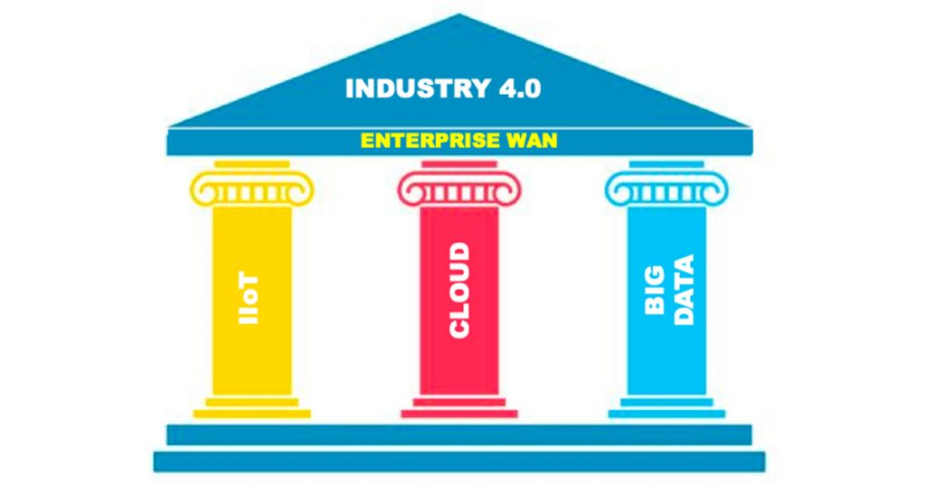 Top 3 reasons why manufacturing needs SD-WAN