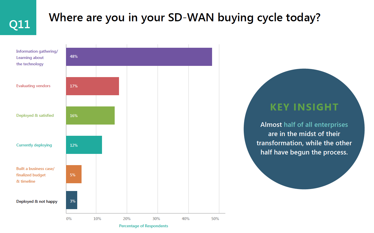 SD-WAN buying cycle