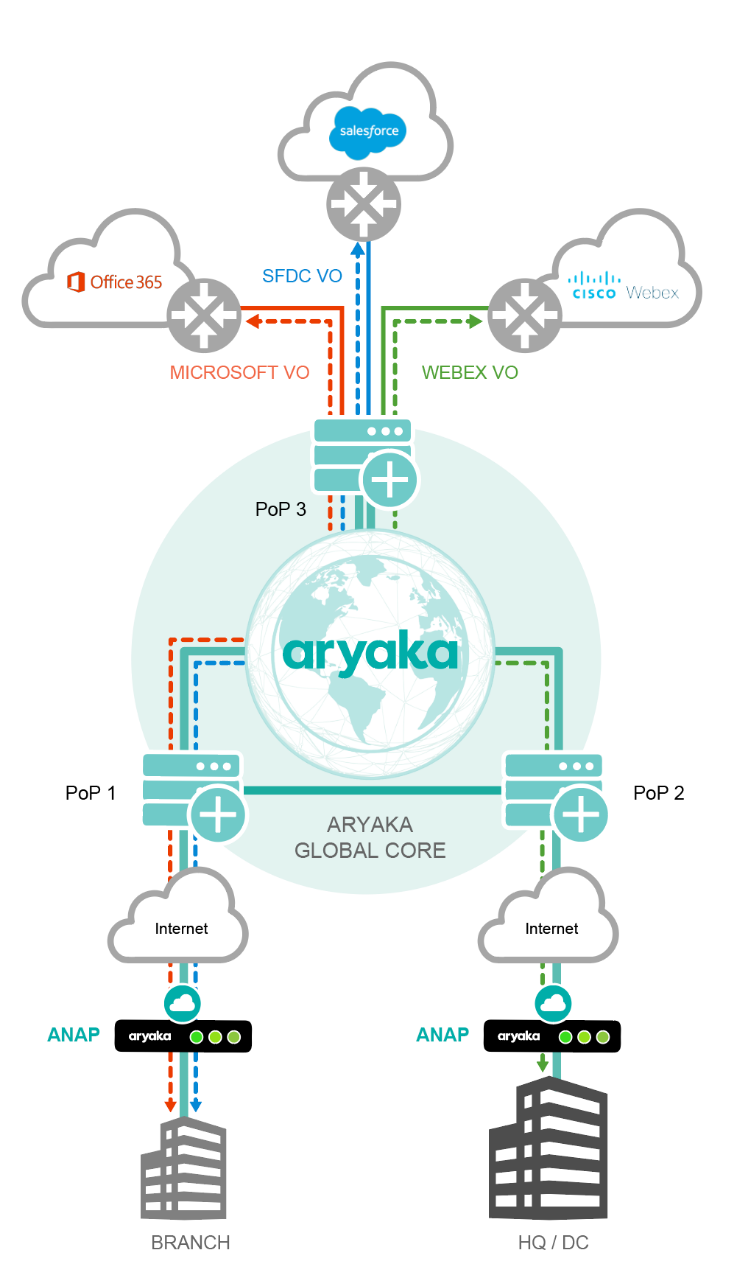SD-WAN connectivity to SaaS