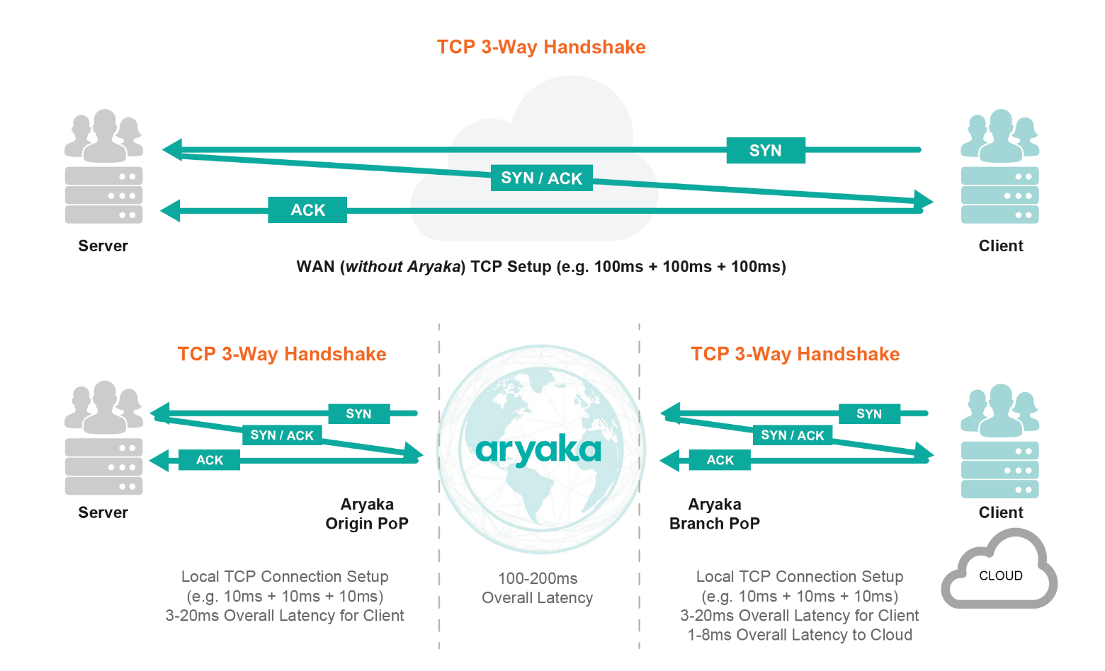 TCP handshake with and without Aryaka