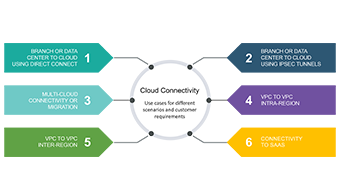 Managed Multi-Cloud SD-WAN Connectivity